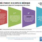presentation-creation-du-conte-numerique
